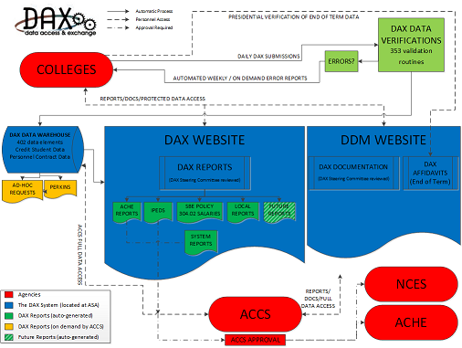 Complete DAX Process